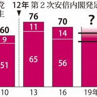 2007年以降の参院選での自公の獲得議席数