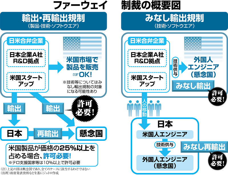 (注)上記の図は概念図であり、全てのケースに該当するわけではない (出所)政府発表資料などを基にジェトロ作成
