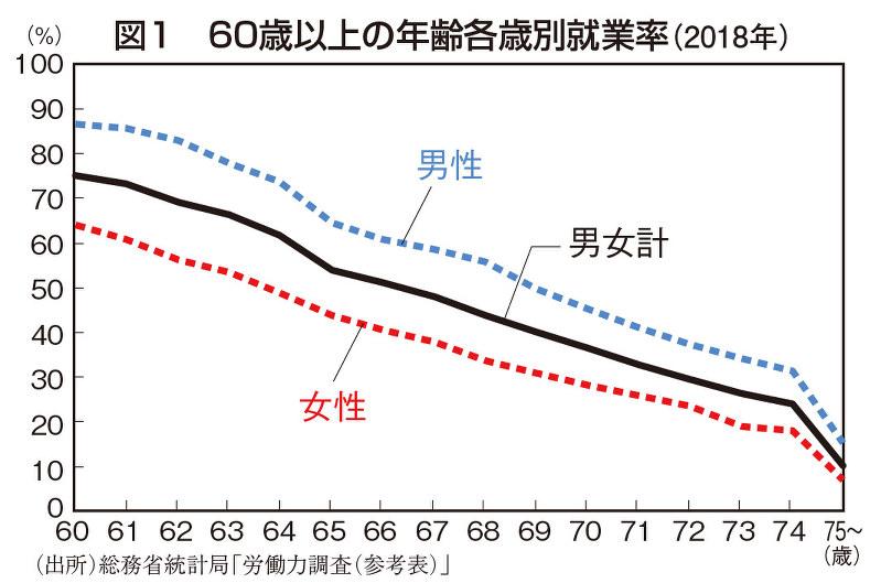 (出所)総務省統計局「労働局調査(参考表)」