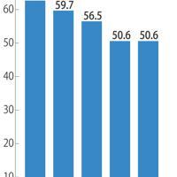 現役世代の手取り収入に対する厚生年金の給付水準の推移