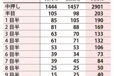 2018年の国内棋戦結果