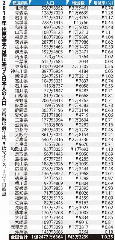 都 道府県 ランキング 日本 人口