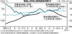 (注)販売価格判断DIは3ヵ月ごと、2019年9月分は6月調査段階での見込み値 (出所)総務省統計局「消費者物価指数」、日本銀行「全国企業短期経済観測調査」