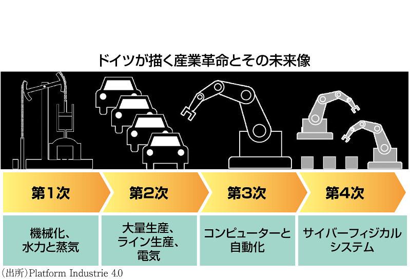 (出所)Platform Industrie 4.0