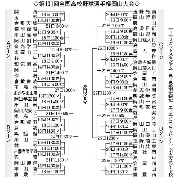 第101回全国高校野球:岡山大会 きょう開幕 59チーム、目指せ頂点 ...