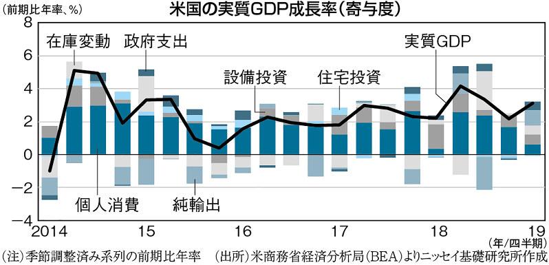 (注)季節調整済み系列の前期比年率 (出所)米商務省経済分析局(BEA)よりニッセイ基礎研究所作成