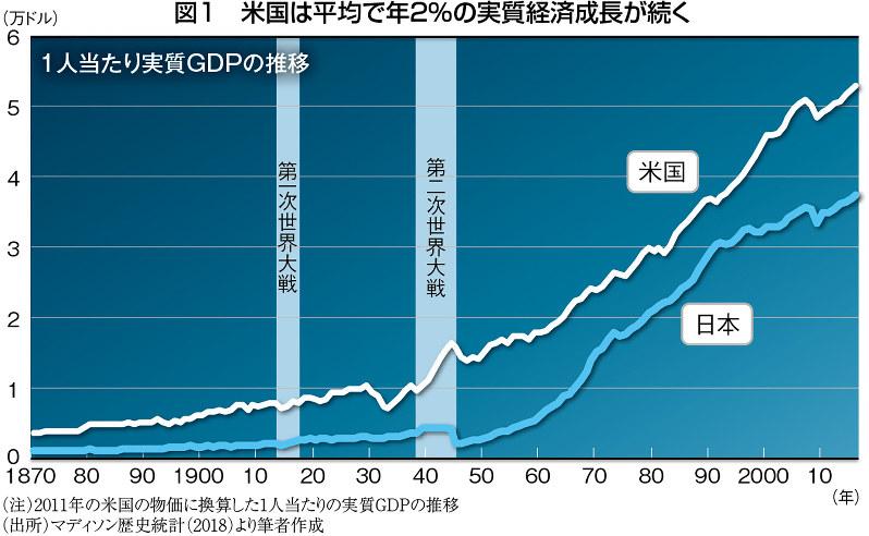 (注)2011年の米国の物価に換算した1人当たりの実質GDPの推移 (出所)マディソン歴史統計(2018)より筆者作成