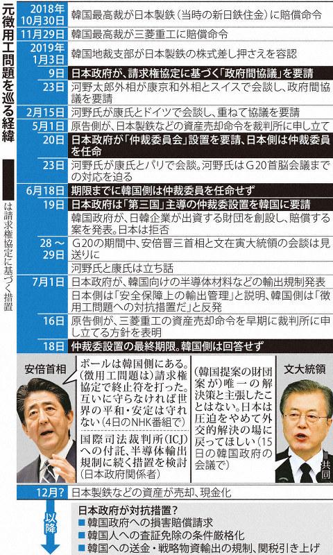 徴用工、請求権協定では解決せず 「圧力」ちらつかせる日本 強硬論 ...