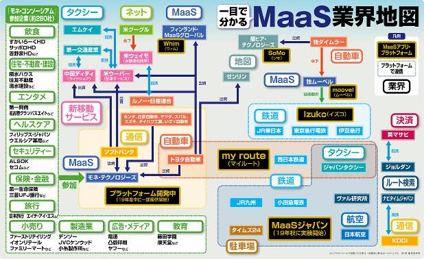 移動革命:一目で分かる MaaS業界地図   週刊エコノミスト Online