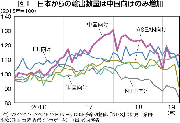 (注)スフィンクス・インベストメント・リサーチによる季節調整値。「NIES」は新興工業国・地域(韓国・台湾・香港・シンガポール) (出所)財務省