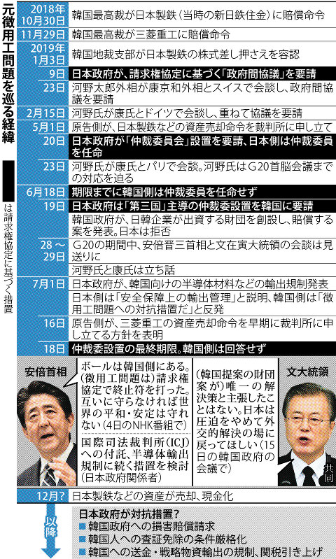 クローズアップ:徴用工問題 日韓、強硬姿勢譲らず 政府「譲歩の歴史 ...