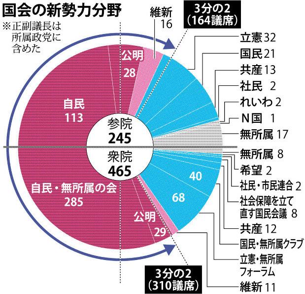 2019参院選:自公維81議席 社民、政党要件満たす 女性最多28人 ...