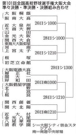 第101回全国高校野球:大阪大会 準々決勝以降の組み合わせ