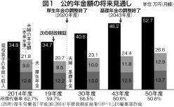 (出所)厚生労働省「平成26年(2014)年財政検証結果レポート」より編集部作成