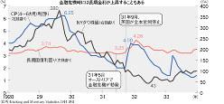 (出所)Banking and Monetary Statistics 1914-1941