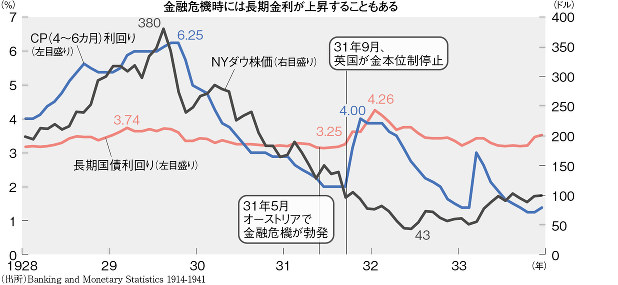 (出所)Banking and Monetary Statistics 1914-1941