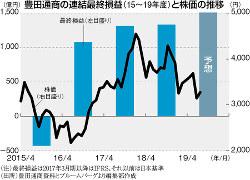(注)最終損益は2017年3月期以降はIFRS、それ以降は日本基準 (出所)豊田通商資料とブルームバーグより編集部作成