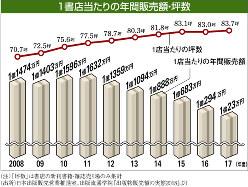 (出所)日本出版販売営業推進室、出版流通学院『出版物販販売の実態2018』より