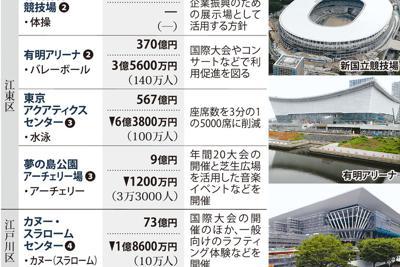 東京五輪の主な新設会場と大会後の利用について