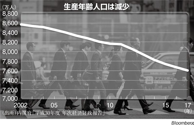 (出所)内閣府「平成30年度 年次経済財政報告」