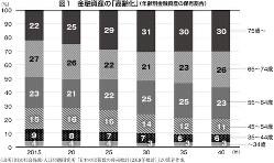 (出所)国立社会保障・人口問題研究所「日本の世帯数の将来推計(2018年度推計)」より筆者作成
