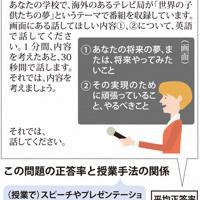 全国学力テスト中学・英語「話す」の問題(上)と、この問題の正答率と授業手法の関係