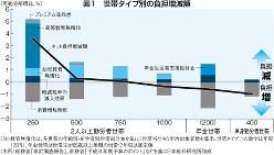 (注)教育無償化は、各世帯の年齢別・在学者別世帯員分布を基に1世帯当たりの平均対象者数を算出。世帯タイプ上の数字は年収(万円)、年金世帯は世帯主が65歳以上無職の世帯で年収は推定値 (出所)総務省「家計調査報告」、財務省「平成31年度予算のポイント」などを基に日本総合研究所作成