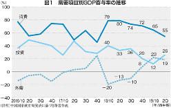 (出所)中国国家統計局発表に基づき筆者作成