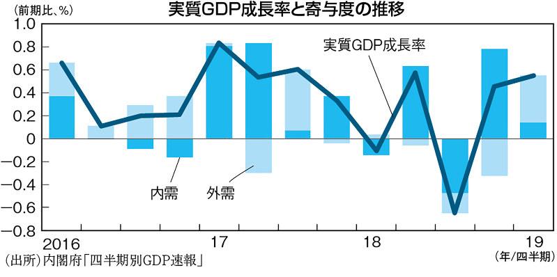 (出所)内閣府「四半期別GDP速報」