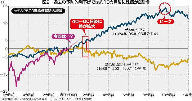 (注)初回の利下げ決定日からの増減率 (出所)ブルームバーグよりUBS作成