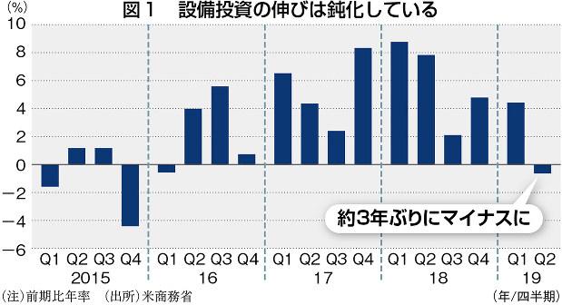 (注)前期比年率 (出所)米商務省