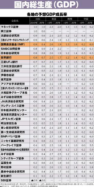 (注)日本は会計年度(4月~翌3月)、その他は暦年(1~12月)。2019年の日本の予想GDP成長率の高い順に並べた。(‐)は未回答、▲はマイナス (出所)各社へのアンケート、世界銀行、IMF資料を基に編集部作成