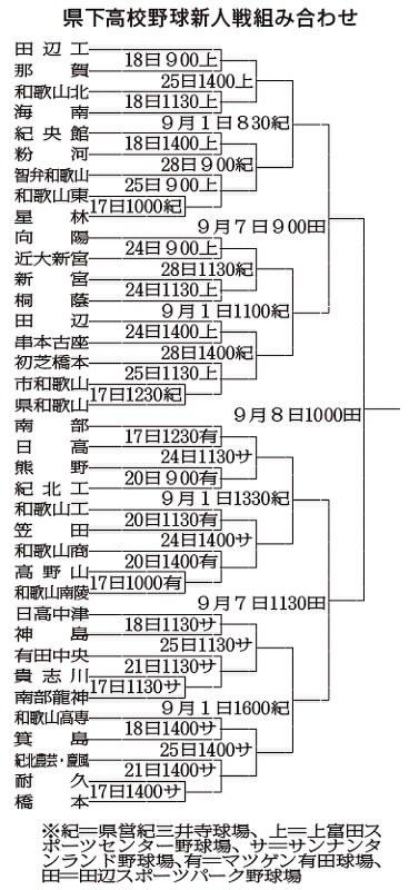 大会 野球 秋季 和歌山 県 高校 2000年度秋季滋賀・奈良・和歌山県高校野球大会の結果