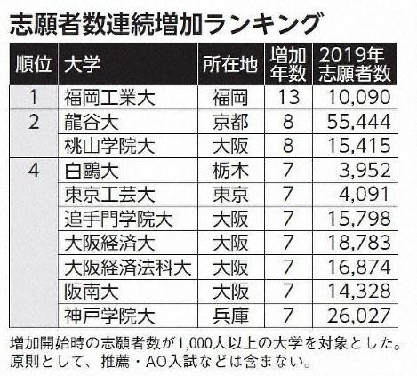 大学 出願 工業 東京