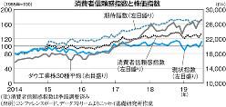 (注)消費者信頼感指数は季節調整済み (出所)コンファレンスボード、データストリームよりニッセイ基礎研究所作成