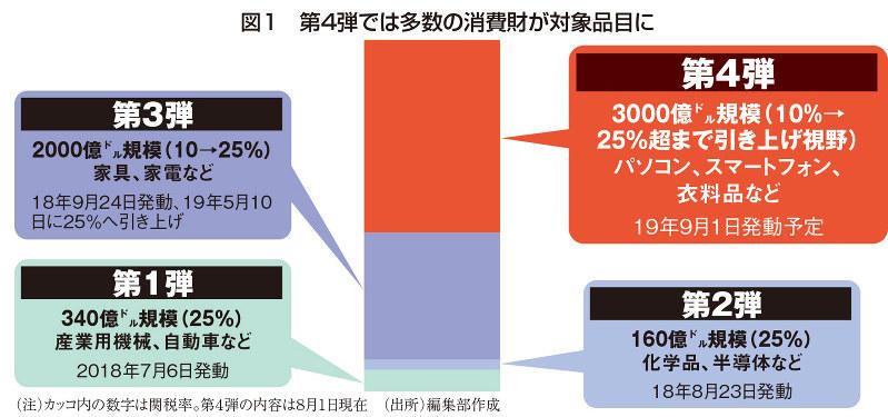 (注)カッコ内の数字は関税率。第4弾の内容は8月1日現在(出所)編集部作成