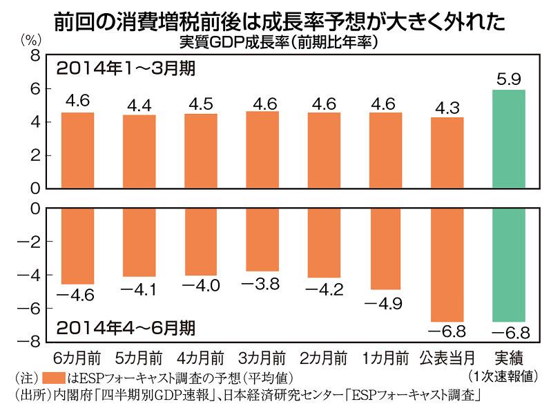 (注)オレンジ色のグラフはESPフォーキャスト調査の予想〈平均値) (出所)内閣府「四半期別GDP速報」、日本経済研究センター「ESPフォーキャスト調査」