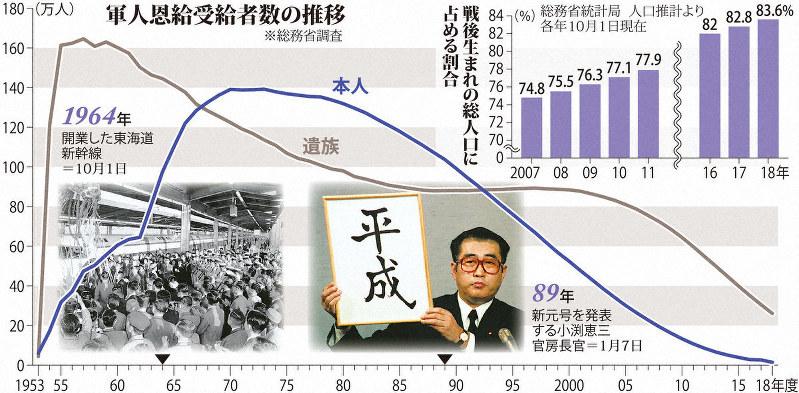 の 人口 日本 総