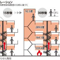 「京都アニメーション」第1スタジオ放火殺人事件での煙の動きのシミュレーション
