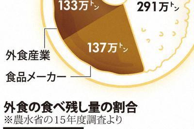 年間の食品ロス量