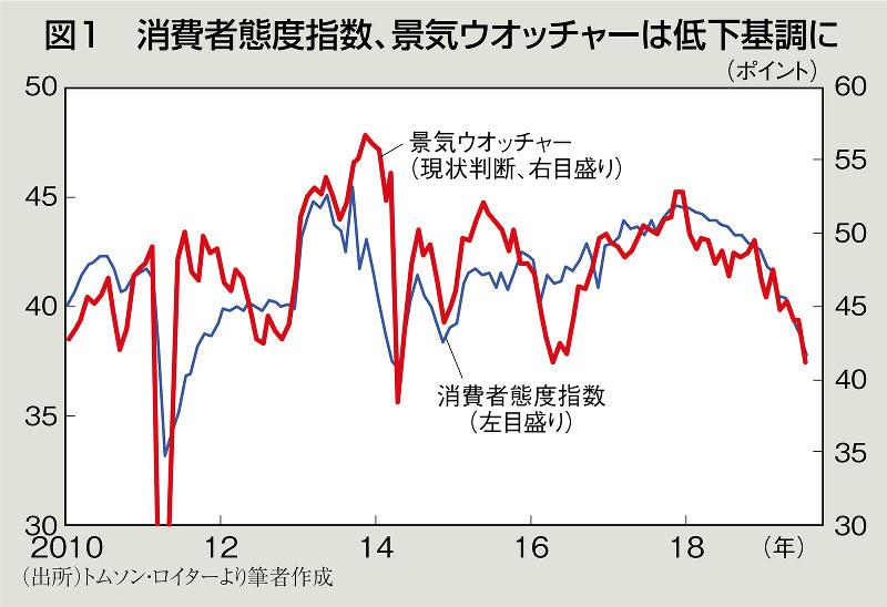 増税前の景気冷え込みで日本株出遅れ=藤代宏一