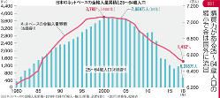 (注)ネットベースの金輸入量累積=1978年以降の「輸出ー輸入」累積、金貨を除く (出所)財務省、総務省