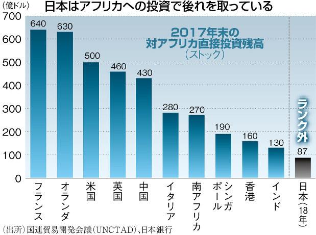 (出所)国連貿易開発会議(UNCTAD)、日本銀行