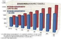 (注)長期の認知症の有病率調査を行っている福岡県久山町研究データに基づく。同研究から糖尿病の有病率が認知症の有病率に影響する事が分かり、赤い棒グラフでは2060年までに糖尿病有病率が20%増加すると仮定し推計 (出所)2017年版「高齢社会白書」