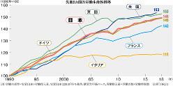 (注)労働生産性=実質GDP÷労働投入量、実質GDPは2010年ドル基準、購買力平価ベース、労働投入量=労働者数×労働時間数 (出所)OECD