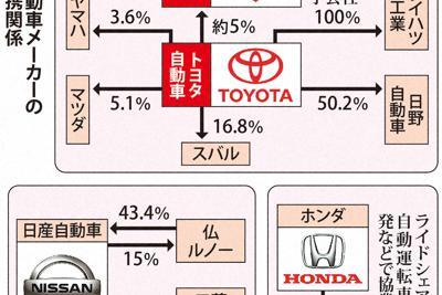 日系自動車メーカーの主な提携関係