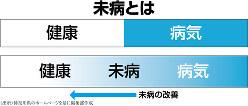 (出所)神奈川県のホームページを基に編集部作成