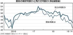 (出所)内閣府「景気ウオッチャー調査」