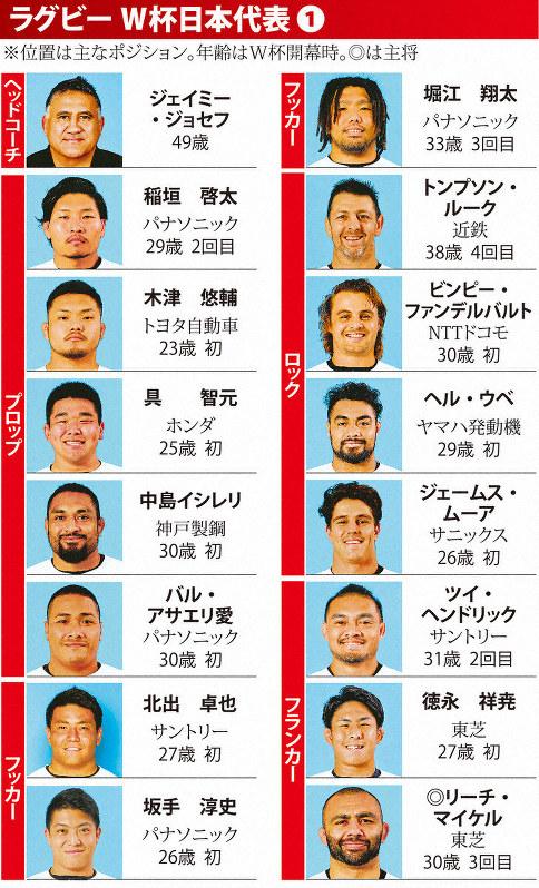 ラグビーW杯 日本代表31人の顔ぶれ 海外出身選手は最多15人