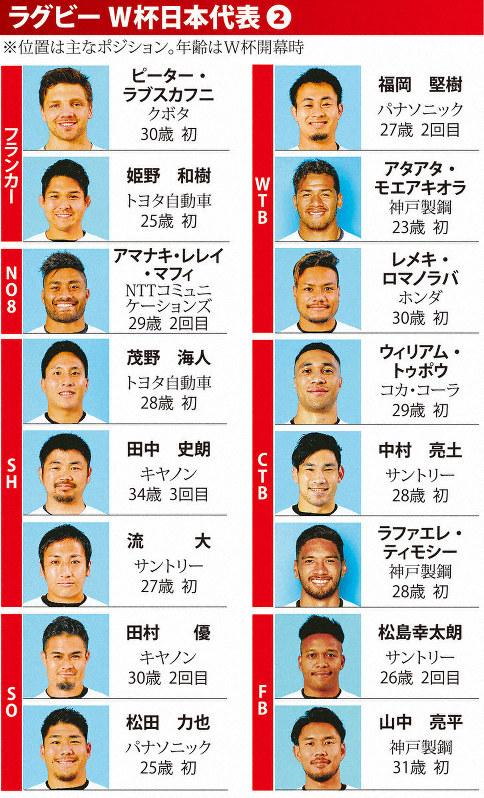 ラグビーW杯日本代表メンバー発表 リーチ主将、SH田中、バックス